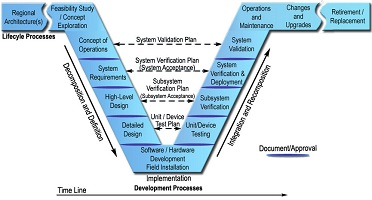 Systems Engineering V chart